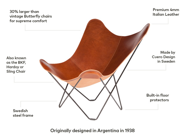 Infographic of the anatomy of a Classic Butterfly Chair